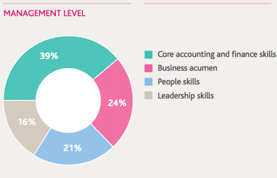 cima-management-level-competencies