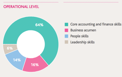 cima-operational-level-competencies