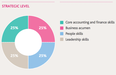 cima-strategic-level-competencies