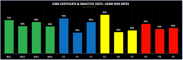 CIMA Certificate & Objective Tests Exam Pass Rates Sept 2017