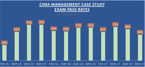 Pass rates -BPP Update – CIMA P3 and F3 Objective Test ...